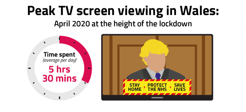 In April 2020, people in Wales spent an average of 5 hours and 30 minutes viewing across all devices.