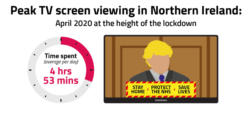 In April 2020, people in Northern Ireland spent an average of 4 hours and 53 minutes viewing across all devices.