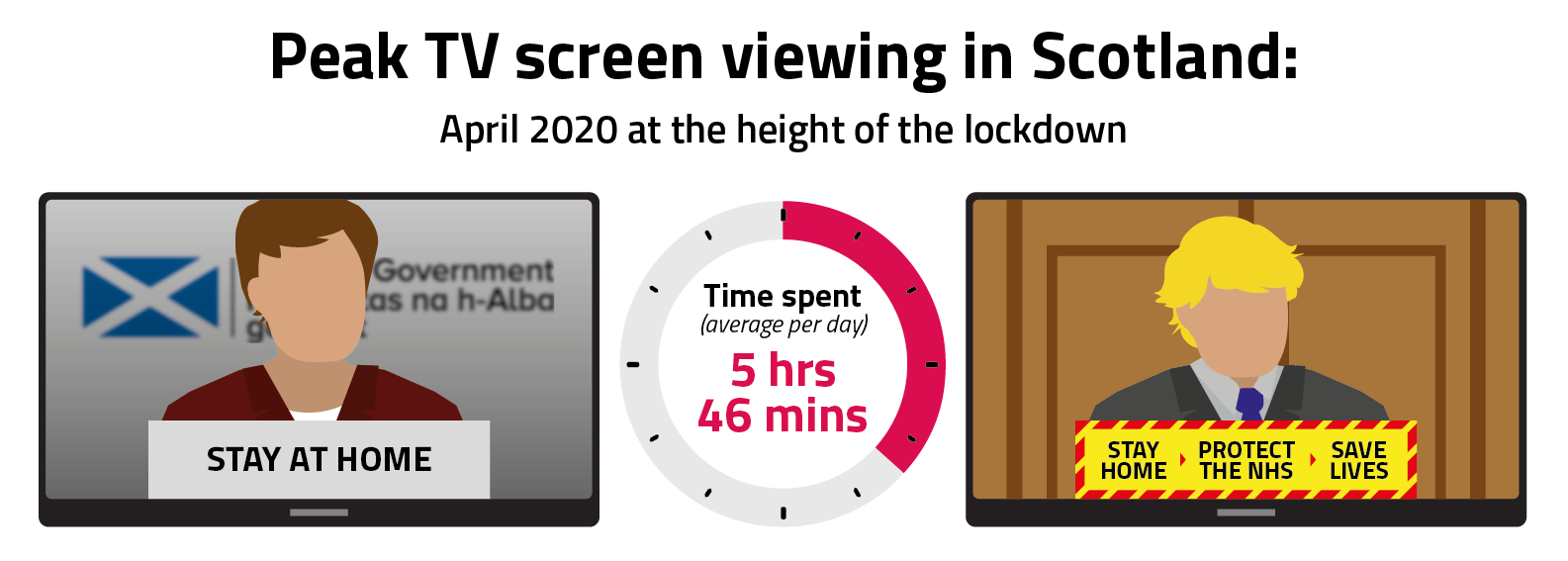 In April 2020, people in Scotland spent an average of 5 hours and 46 minutes viewing across all devices.
