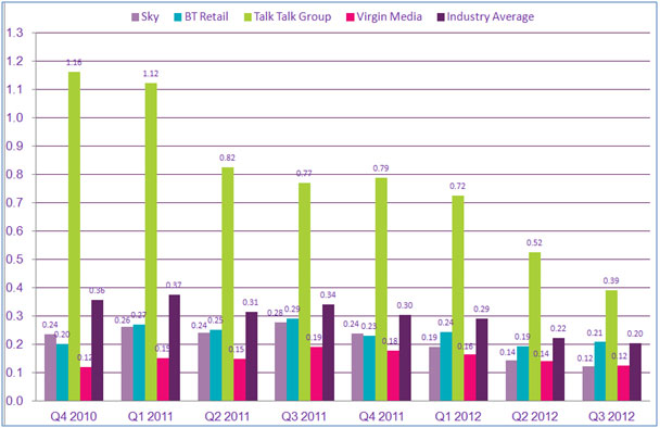 Graph looking at number of complaints from specific landline service providers