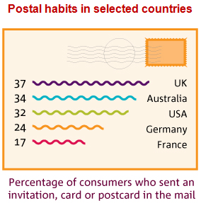 Infographic showing postal habits in selected countries according to percentage usage