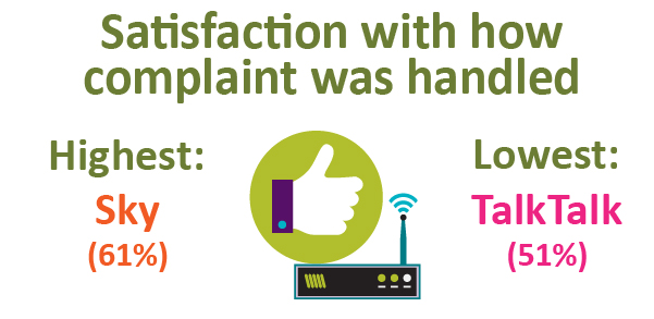 Satisfaction with how complaint was handled. Highest: Sky (61%). Lowest: TalkTalk (51%).