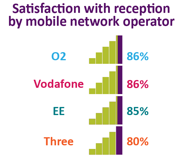 Satisfaction with reception by mobile network operator. O2: 86%. Vodafone: 86%. EE: 85%. Three: 80%.