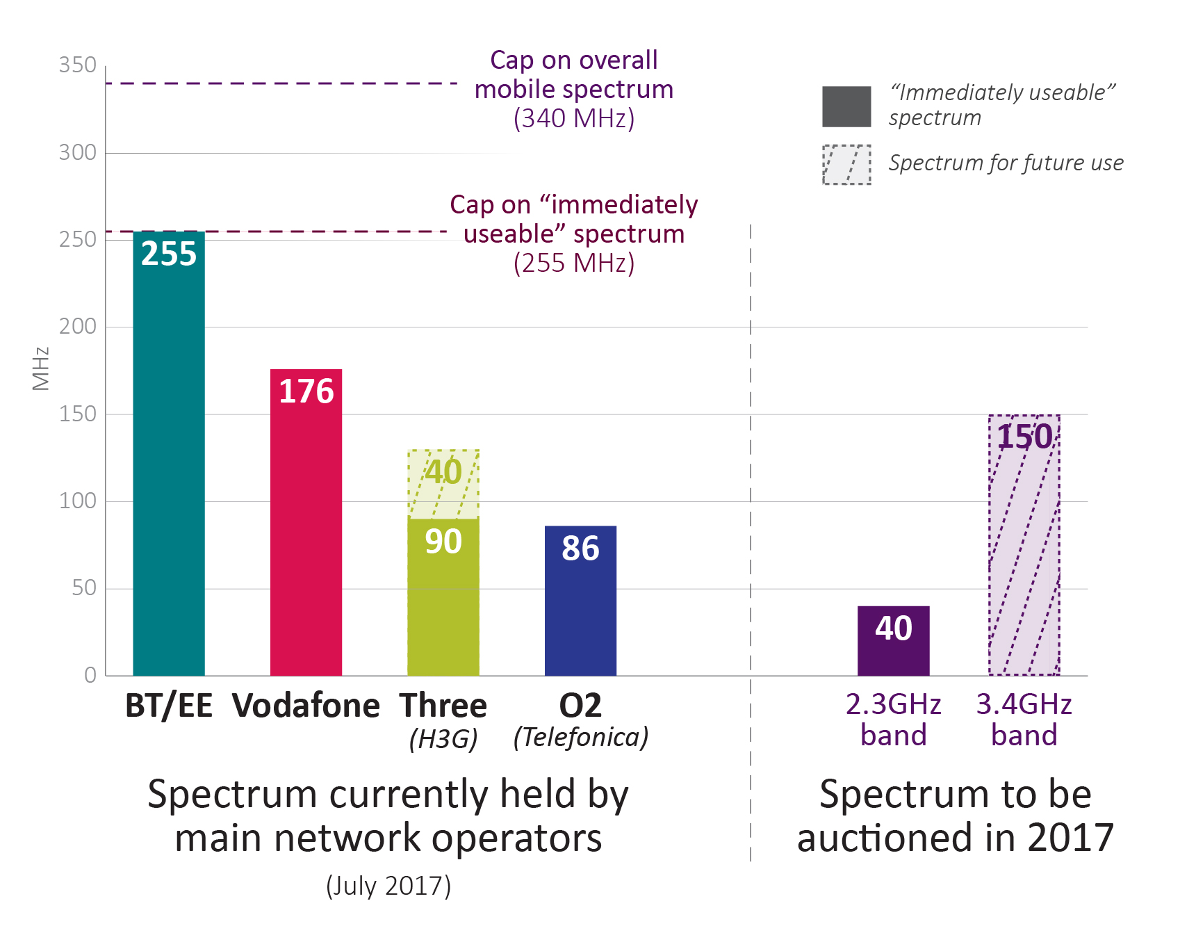 Spectrum currently held by network operators (in MHz): BT/EE = 255, Vodafone = 176, Three = 90, O2 = 86. Spectrum to be auctioned in 2017: 40 MHz of 2.3GHz band, 150 MHz of 3.4GHz.