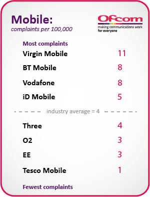 Table illustrating pay-monthly mobile complaints per 100,000 customers. Virgin Mobile = 11, BT Mobile = 8, Vodafone = 8, iD Mobile = 5, the industry average = 4, Three = 4, O2 = 3, EE = 3, Tesco Mobile = 1.