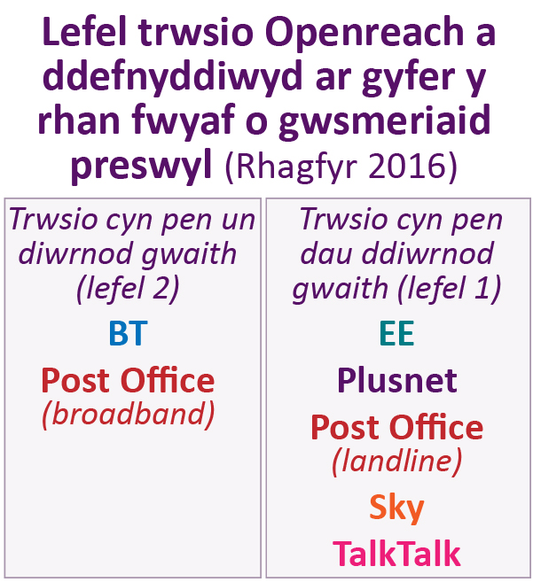 Openreach repait level used for most residential customers (December 2016). One working day repair (level 2): BT and Post Office (broadband). Two working days repair (level 1): EE, Plusnet, Post Office (landline), Sky, TalkTalk.