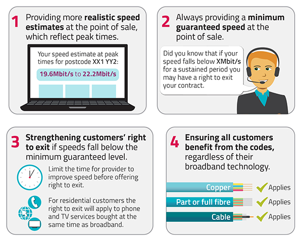 Infographic showing the 4 key features of the new broadband speeds codes of practice: 1. Providing more realistic speed estimates at point of sale, which reflect peak times. 2: Always providing a minimum guaranteed speed at the point of sale. 3: Strengthening customers' right to exit if speeds fall below the minimum guaranteed level. 4: Ensuring all customers benefit from the codes, regardless of their broadband technology.