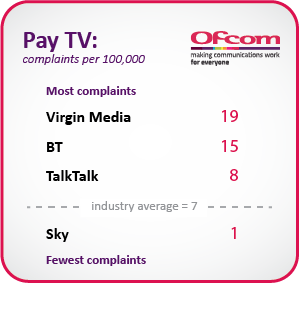 Table illustrating Pay-TV complaints per 100,000 customers. Virgin Media = 19, BT = 15, TalkTalk = 8, the industry average = 7, Sky = 1.