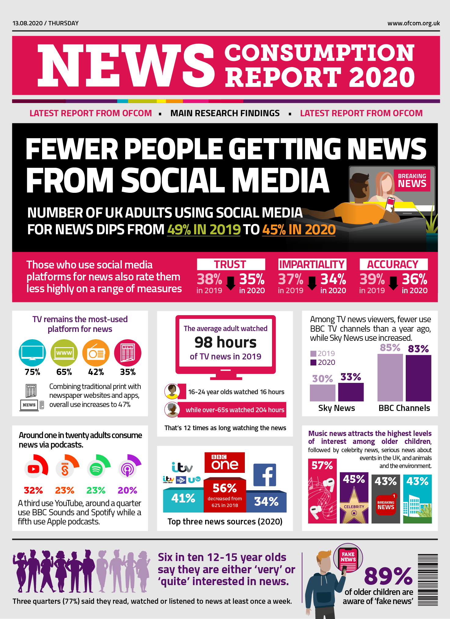 Key research findings: TV remains most popular platform for news. Fewer people are now getting news from social media as figures return to 2018 levels. The numbers have dipped from 49% in 2019 to 45% in 2020. Levels of trust, impartiality and accuracy in news from social media has decreased this year. Less people are likely to share and engage with news related content from social media platforms such as Facebook this year.