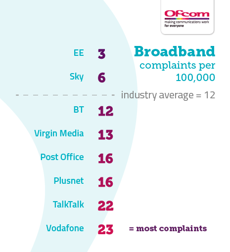 Table showing broadband complaints per 100,000 subscribers. It illustrates the providers receiving the fewest complaints at the top of the table and those receiving the most complaints are placed at the bottom of the table. The results are as follows: EE 3, Sky 6, Industry average 12, BT 12, Virgin Media 13, Post Office 16, Plusnet 16, TalkTalk 22, Vodafone 23.
