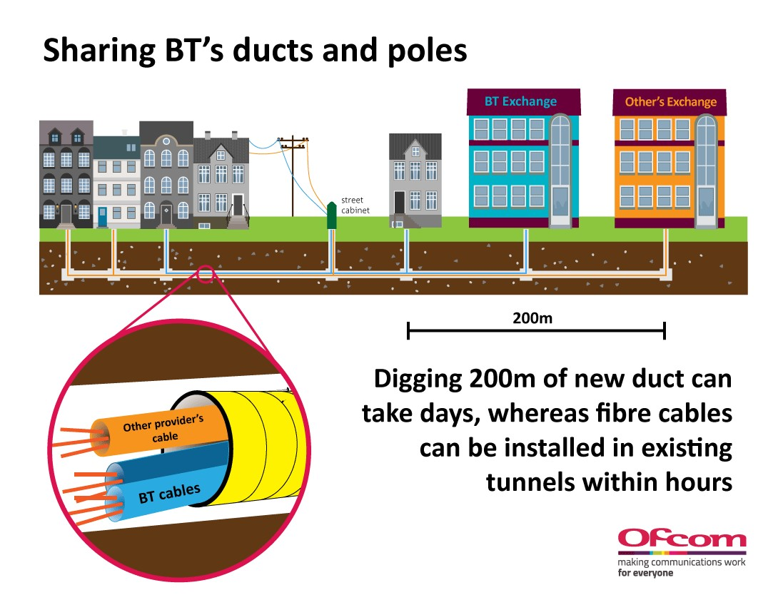 Sharing BT's ducts and poles: Digging 200m of new duct can take days, whereas fibre cables can be installed in existing tunnels within hours