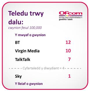 BT = 12, Virgin Media = 10, TalkTalk Group = 7, Sky = 1. Cyfartaledd y diwydiant = 4