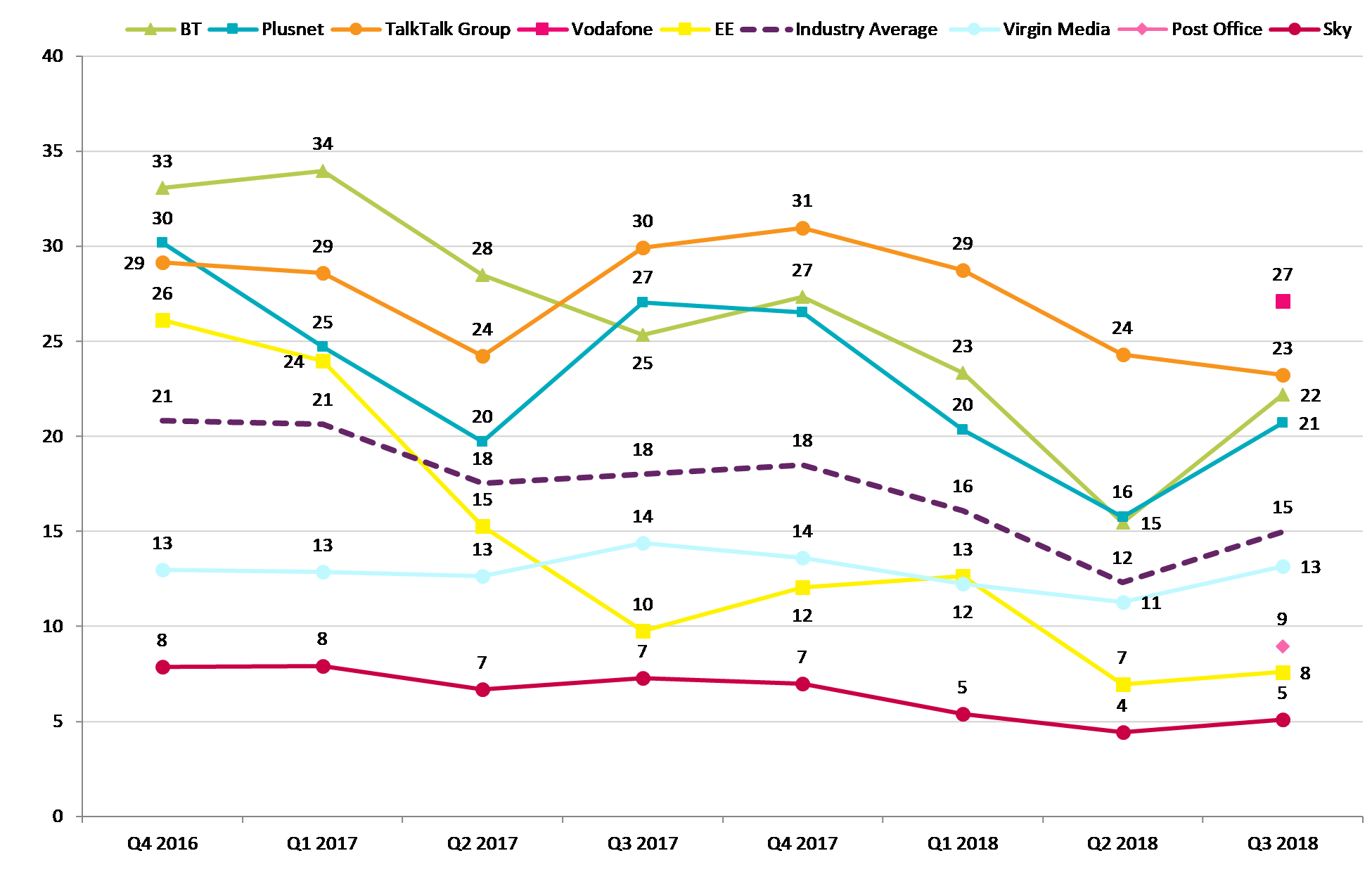 Graph illustrating change in the number of complaints to broadband providers from Q4 2016 to Q3 2018.