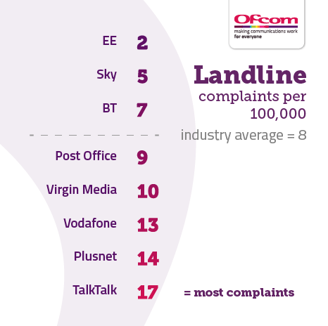 Table showing landline complaints per 100,000 subscribers. It illustrates the providers receiving the fewest complaints at the top of the table and those receiving the most complaints are placed at the bottom of the table. The results are as follows: EE 2, Sky 5, BT 7, Industry average 8, Post Office 9, Virgin Media 10, Vodafone 13, Plusnet 14, TalkTalk 17.