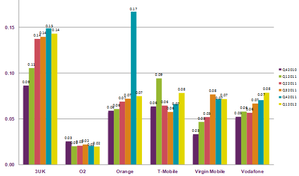 Graph of mobile telephony complaints per 1,000 customers, Oct 2010 - Mar 2012