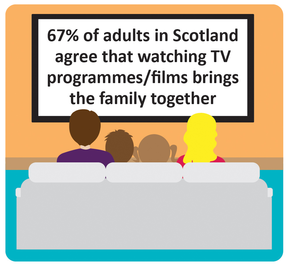 67% of adults in Scotland agree that watching TV programmes/films brings the family together