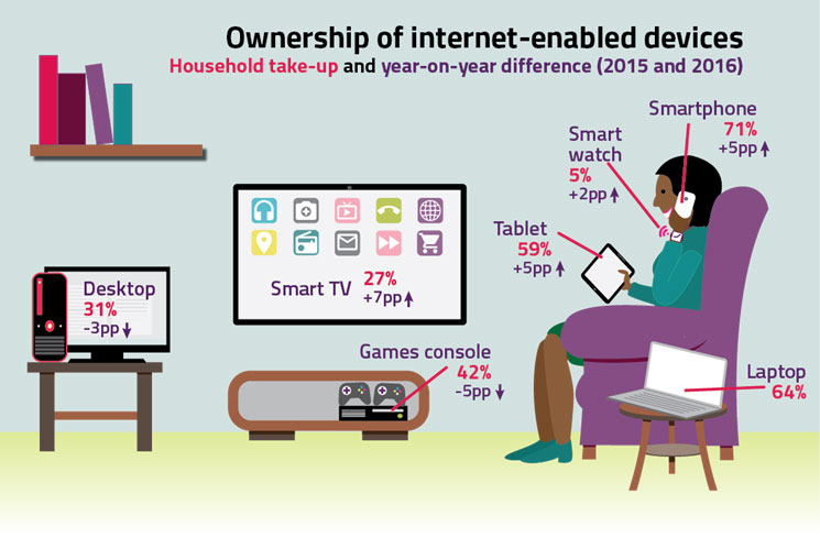 Device-ownership