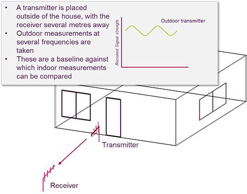 Step 1 - Baseline transmitter outside