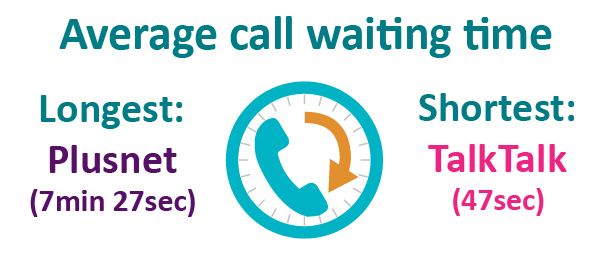 Average call waiting times. Longest: Plusnet (7min 27sec). Shortest: TalkTalk (47sec)