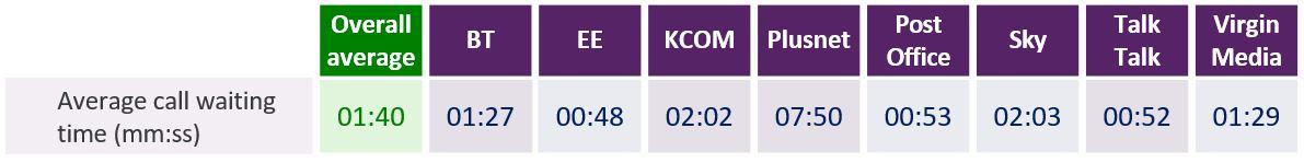 Average call waiting time: Overall average 1:40. BT 1:27. EE 00:48. KCOM 2:02. Plusnet 7:50. Post Office 00:53. Sky 2:03. TalkTalk 00:52. Virgin Media 1:29.