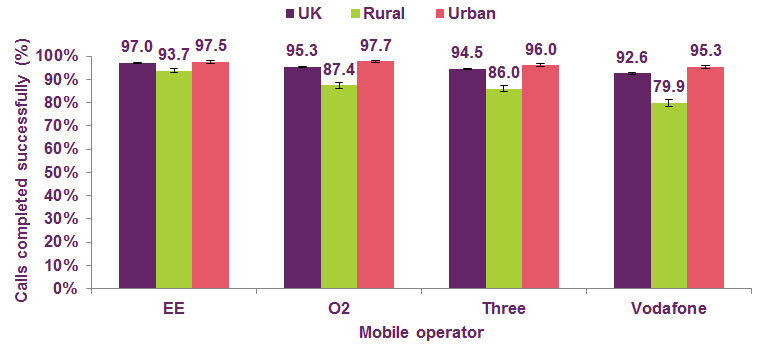 UK data on proportion of 2G/3G calls completed successfully (RootMetrics)