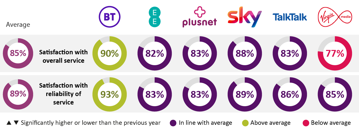 Average satisfaction with overall landline service stood at 85%. BT was at 90%, EE at 82%, Plusnet at 83%, Sky at 88%, TalkTalk at 83%, and Virgin Media at 77%. Average satisfaction with reliability of landline service was 89%. BT was at 93%, EE at 83%, Plusnet was also at 83%, Sky at 89%, TalkTalk at 86%, and Virgin Media at 85%.