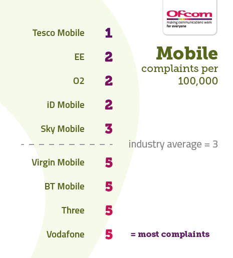 Table showing mobile complaints per 100,000 subscribers. It illustrates the providers receiving the fewest complaints at the top of the table and those receiving the most complaints are placed at the bottom of the table. The results are as follows: Tesco Mobile 1, EE 2, O2 2, id Mobile 2, Sky Mobile 3, Industry average 3, Virgin Mobile 5, BT Mobile 5, Three 5, Vodafone 5.