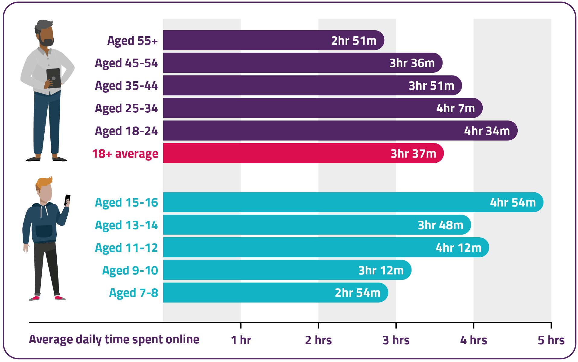 On average, UK adults aged 18+ spent three hours and 37 minutes online each day in 2020. Those aged 15-16 spent four hours 54 minutes, 13-14s spent three hours 48 minutes, 11-12s spent four hours 12 minutes, 9-10s spent three hours 12 minutes, and 7-8s spent two hours and 54 minutes.