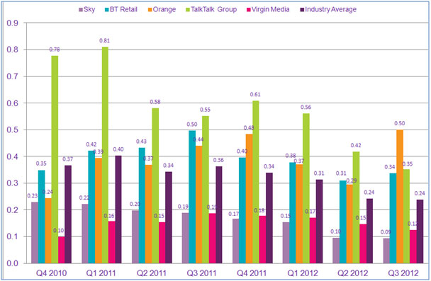 Graph looking at number of complaints from specific fixed broadband service providers