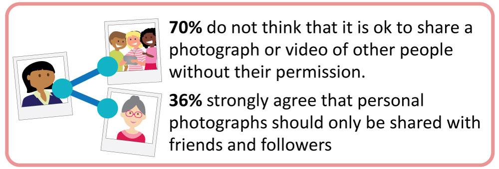 70% of people do not think that it is OK to share a photograph or video of other people without their permission. 36% strongly agree that personal photographs should only be shared with friends and followers