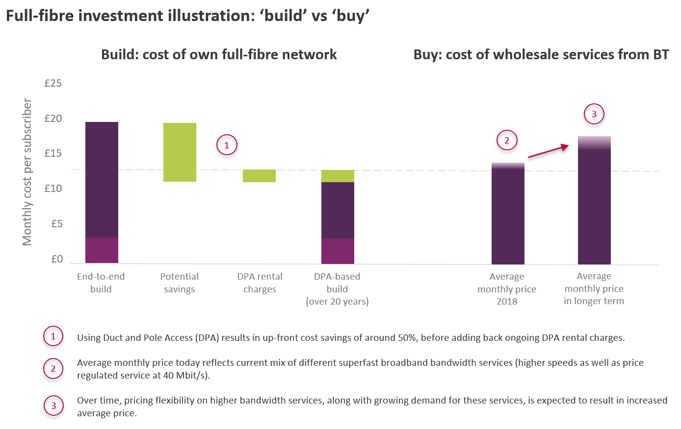 "Chart showing cost of full-fibre investment, comparing the ""build"" cost of own full-fibre network versus the ""buy"" cost of wholesale services from BT. Using Duct and Pole Access (DPA) results in up-front cost savings of around 50%, before adding back ongoing DPA rental charges. Average monthly price today reflects current mix of different superfast broadband bandwidth services (higher speeds as well as price regulated service at 40 Mbit/s). Over time, pricing flexibility on higher bandwidth services, along with growing demand for these services, is expected to result in increased average price."