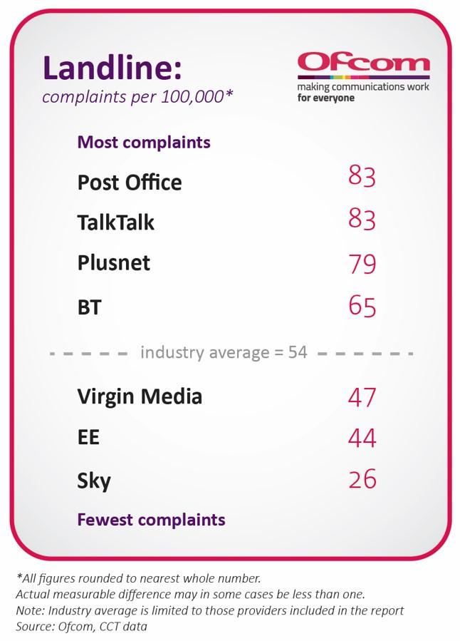 Complaints in 2017 per 100,000 customers. Post Office: 83. TalkTalk: 83. Plusnet: 79. BT: 65. Industry average: 54. Virgin Media: 47. EE: 44. Sky: 26.