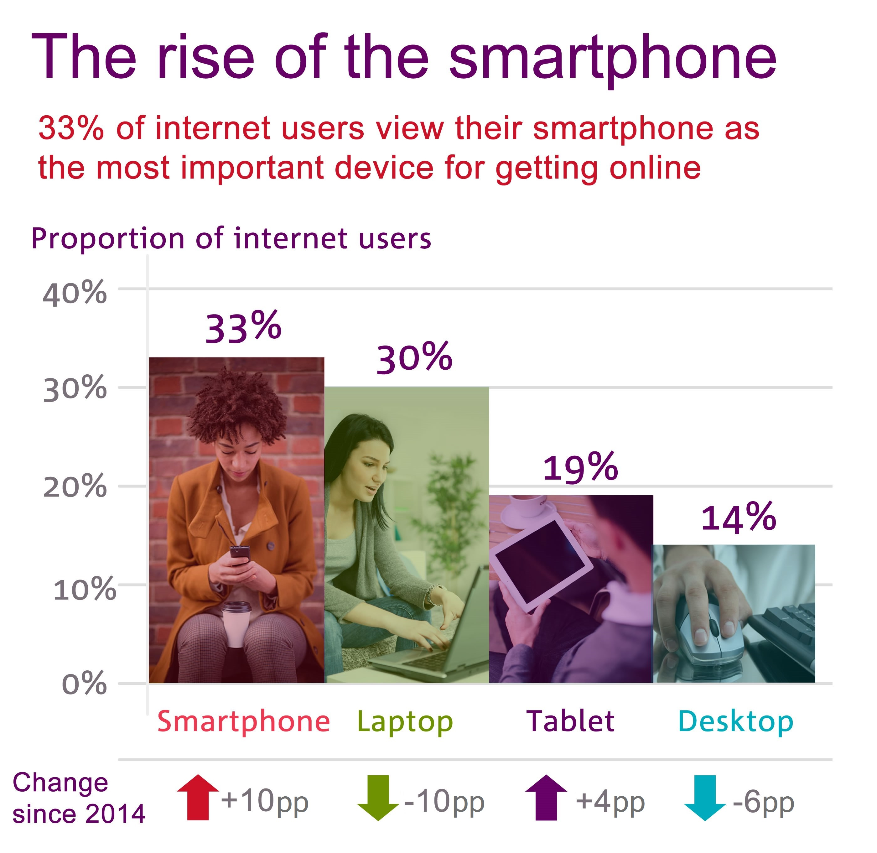 33% of Internet users view their smartphone as the most important device for getting online