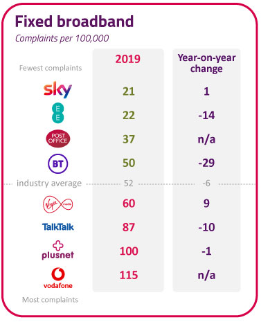 Vodafone received the most complaints (115) per 100,000 customers in 2019. Sky received the fewest (21). TalkTalk = 87. BT = 50. Virgin Media = 60%. EE = 22.
