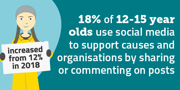 18% of 12-15 year olds use social media to support causes and organisations by sharing or commenting on posts, up from 12% in 2018.