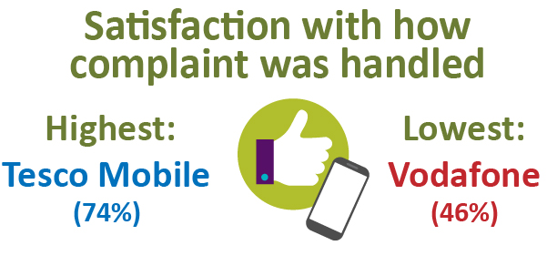 Satisfaction with how complaint was handled. Highest: Tesco Mobile (74%). Lowest: Vodafone (46%).