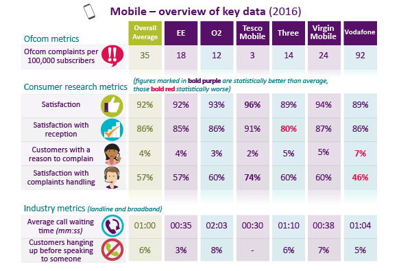 Mobile key data: on average 35 Ofcom complaints per 100,000 subscribers.
