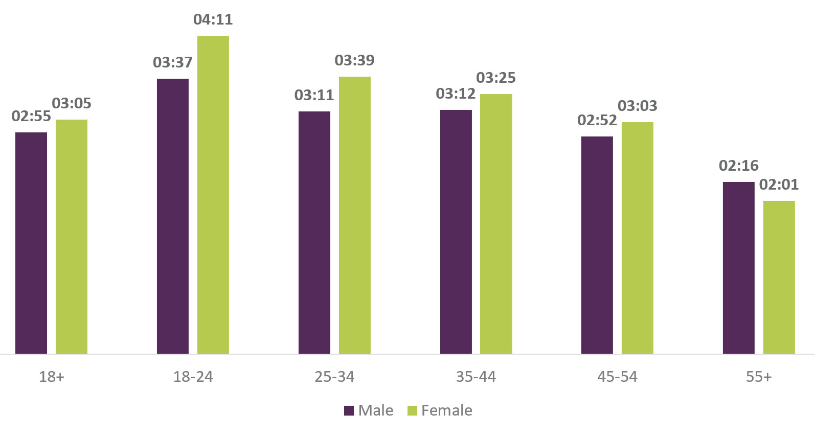 Bar chart showing average time spent online by age group and gender. The most time is spent by 18-24 year olds (3 hours 37 minutes for men; 4 hours 11 minutes for women), and the least is 55-and-overs (2 hours 16 minutes for women; 2 hours 1 minute for women).