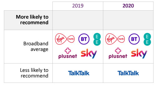 In 2019, customers were more likely to recommend Virgin Media and Plusnet. They are less likely to recommend TalkTalk.