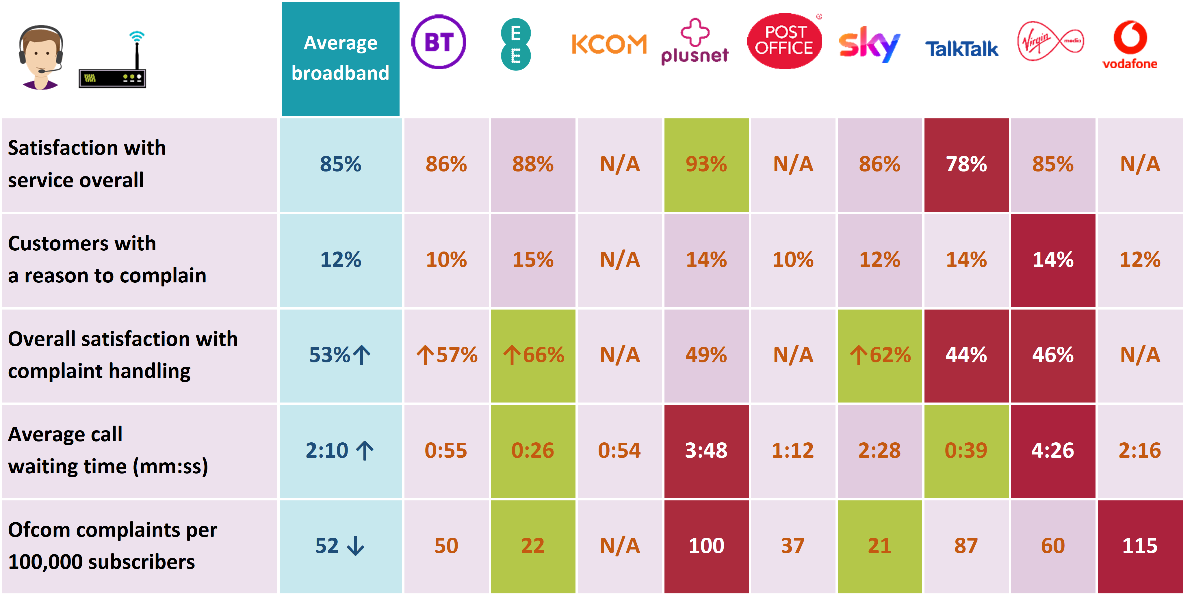 This table summarises the performance of each provider on five metrics: satisfaction with overall service, customers with a reason to complain, overall satisfaction with complaint handling, average call waiting time and complaints per 100,000 subscribers. A fully accessible version of the table is included in the Executive Summary of the report.
