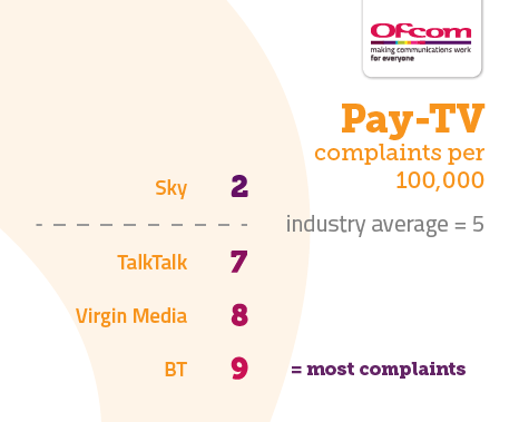 Table showing Pay-tv complaints per 100,000 subscribers. It illustrates the providers receiving the fewest complaints at the top of the table and those receiving the most complaints are placed at the bottom of the table. The results are as follows: Sky 2, Industry average 5, TalkTalk 7, Virgin Media 8, BT 9.