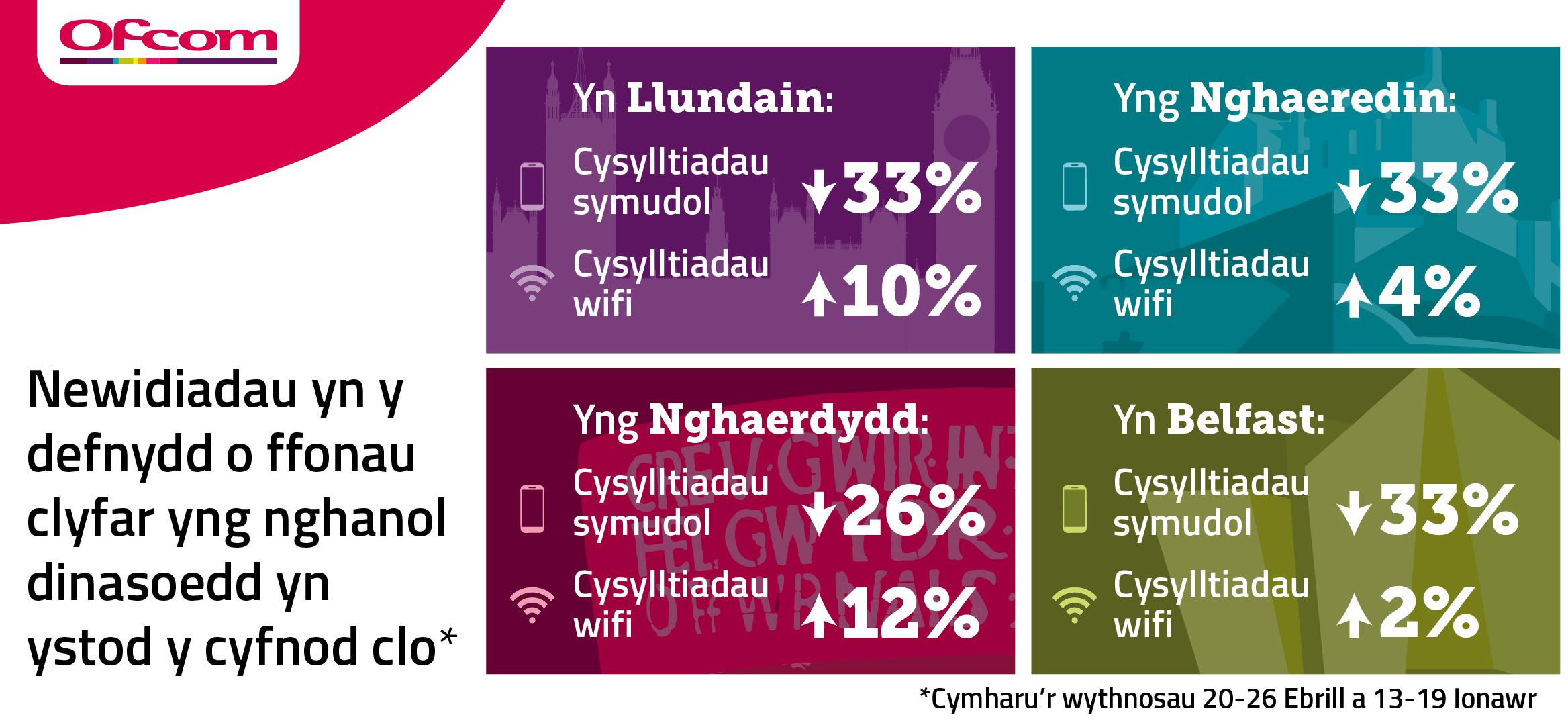 Darlun yn dangos newidiadau mewn cysylltiadau symudol a wifi ym mhrifddinasoedd y DU -roedd lefelau cysylltiadau symudol wedi gostwng 33% ymhob un o'r prifddinasoedd ag eithrio Caerdydd wnaeth ostwng 26%. Roedd cysylltiadau wifi wedi codi.