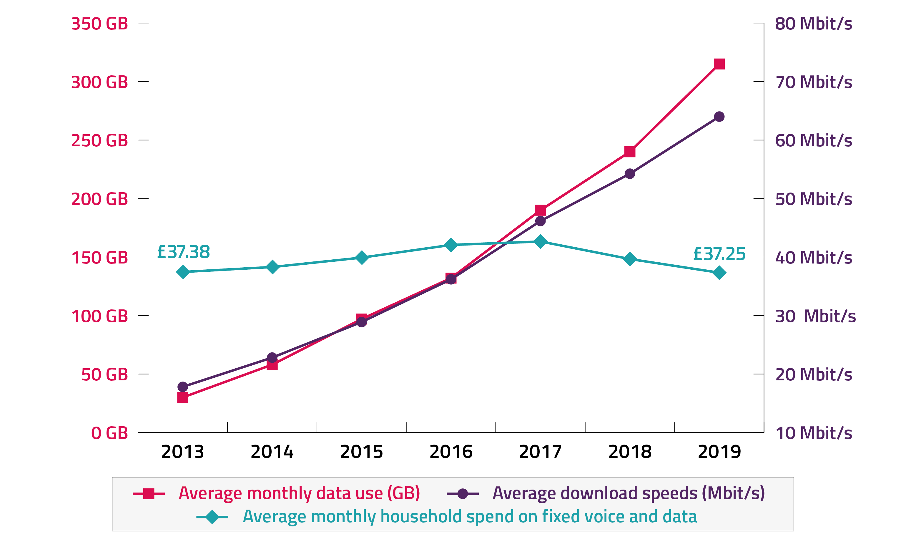 Chart showing that average internet speeds and data usage in the UK rose significantly between 2013 and 2019, while average household spend on telecoms was broadly flat in real terms over the same period.