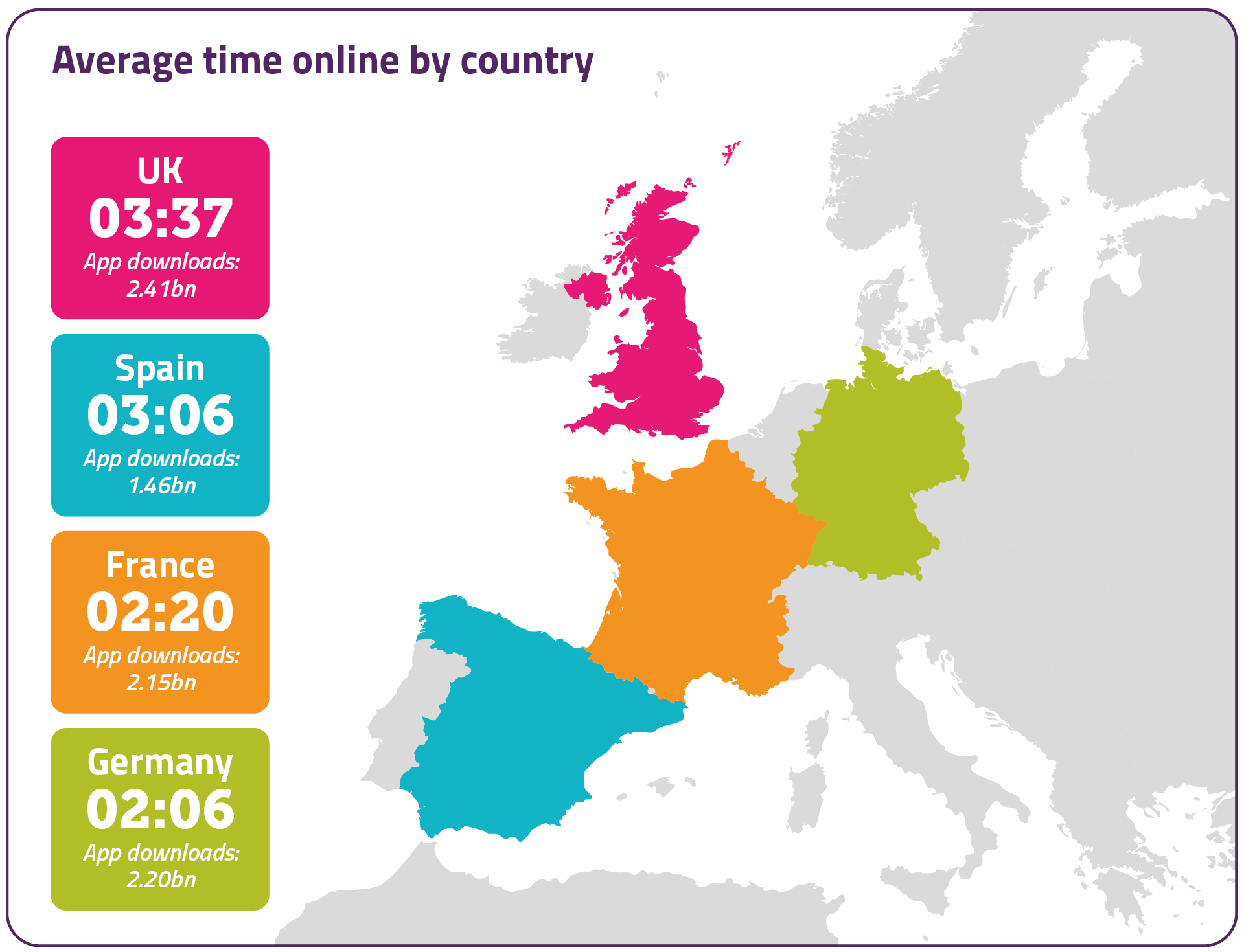 British adults spent nearly £2.45bn on, and in, mobile apps last year. We also spent more than an hour longer online than France (two hours 20 minutes) and Germany (two hours six minutes), and 30 minutes more than Spain (three hours and six minutes).