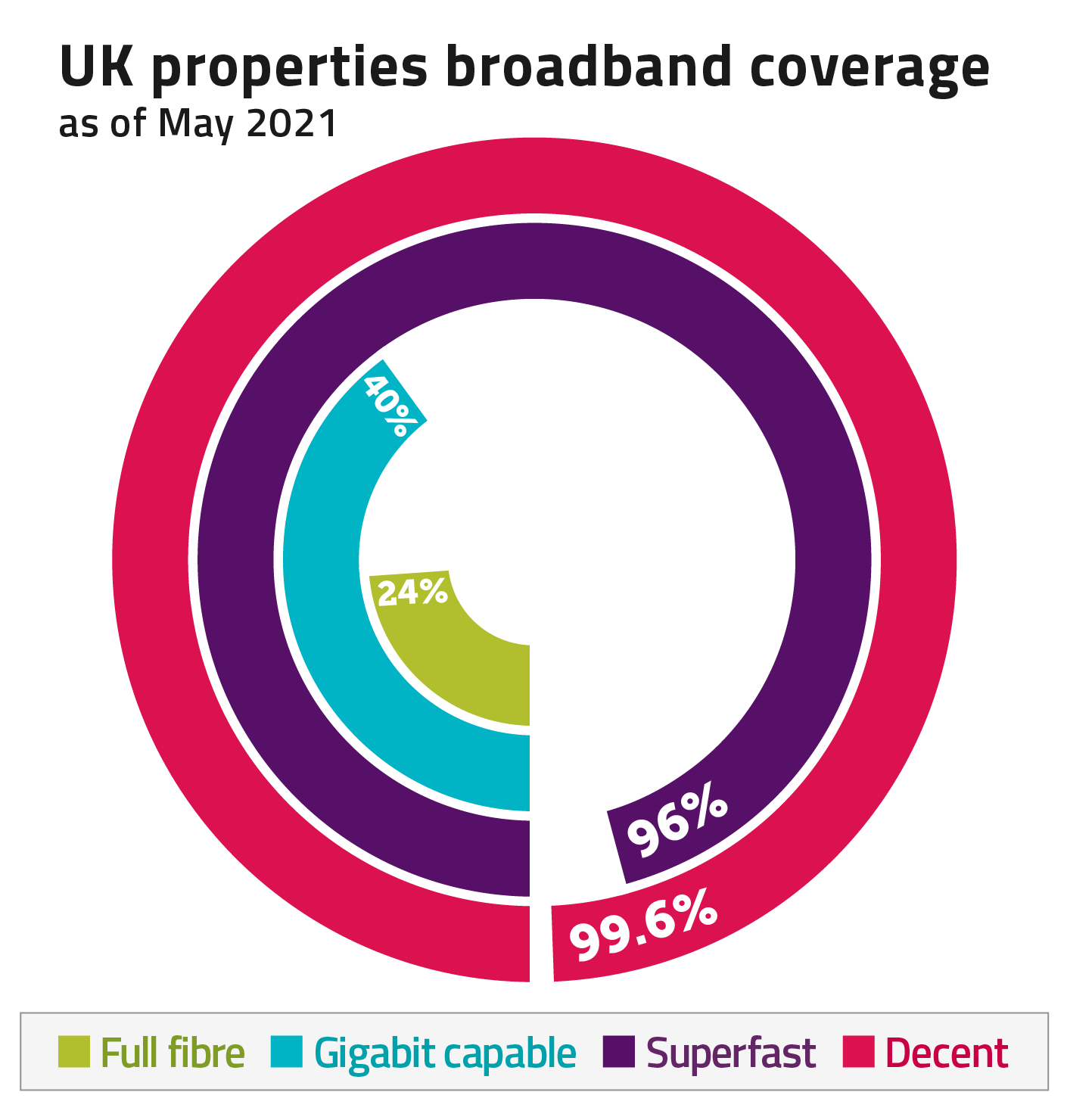 As of May 2021, 99.6% of UK properties have decent broadband coverage, 96% to superfast broadband, 40% to gigabit capable and 24% to full fibre broadband.
