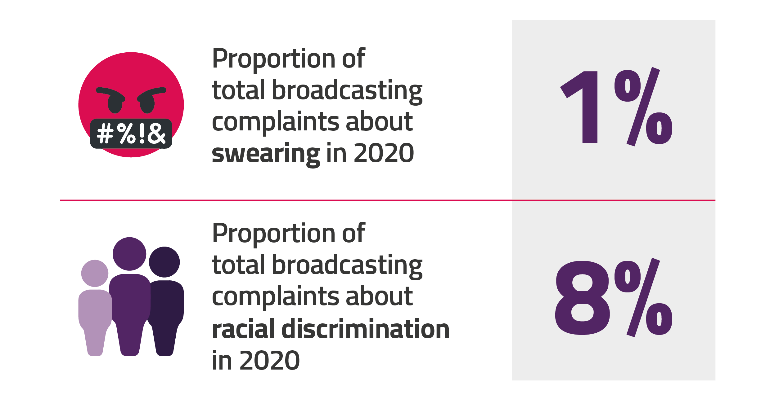 In 2020, only 1% of total broadcasting complaints were about swearing. 8% of complaints were about racial discrimination.