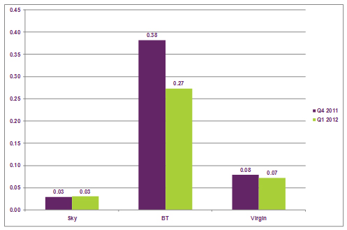 Graph of pay-TV complaints per 1,000 customers, Oct 2011 – Mar 2012