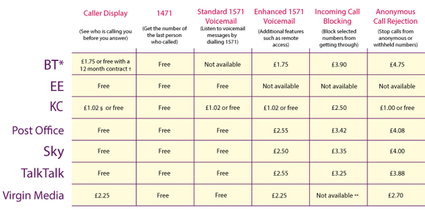 Table comparing main services and charges provided by communication providers to help protect against nuisance calls