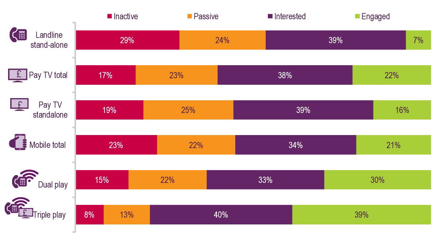 Consumer engagement chart: proportion of consumers inactive, passive, interested or engaged by service. Landline standalone = 29% inactive, 24% passive, 39% interested, 7% engaged. Pay TV total = 17% inactive, 23% passive, 38% interested, 22% engaged. Pay TV standalone = 19% inactive, 25% passive, 39% interested, 16% engaged. Mobile total = 23% inactive, 22% passive, 34% interested, 21% engaged. Dual pay = 15% inactive, 22% passive, 33% interested, 30% engaged. Triple play = 8% inactive, 13% passive, 40% interested, 39% engaged.