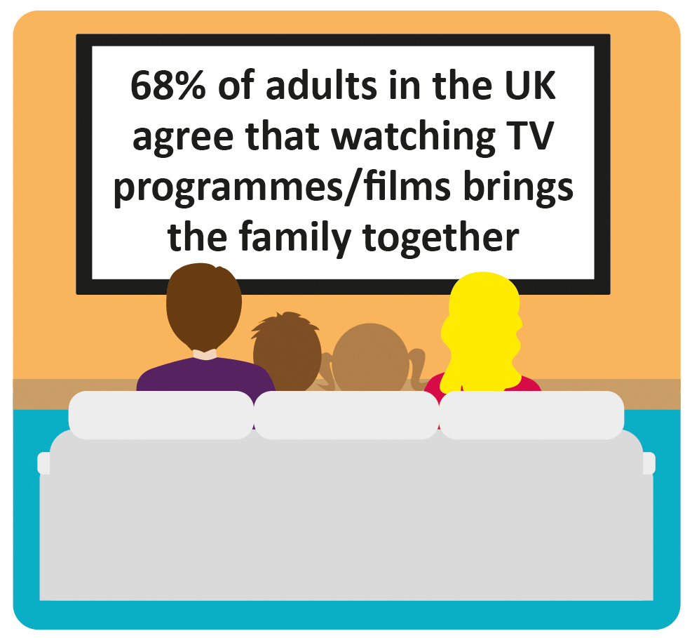 68% of adults in the UK agree that watching TV programmes/films brings the family together